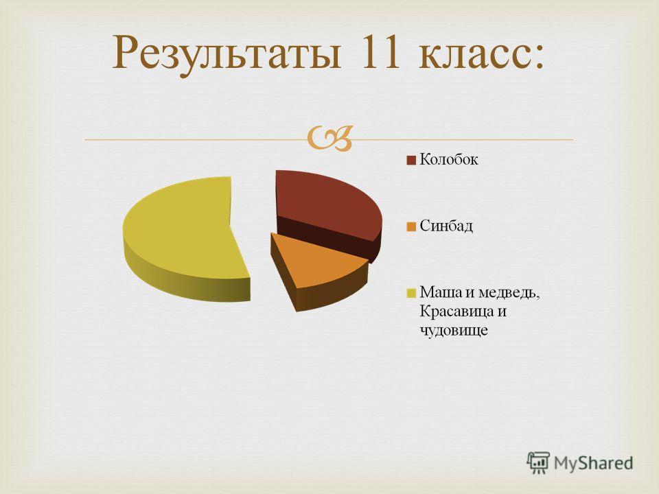 Результаты 11 класс :