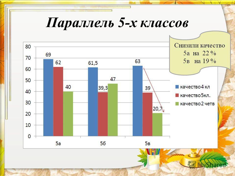 Параллель 5-х классов Снизили качество 5а на 22 % 5в на 19 %
