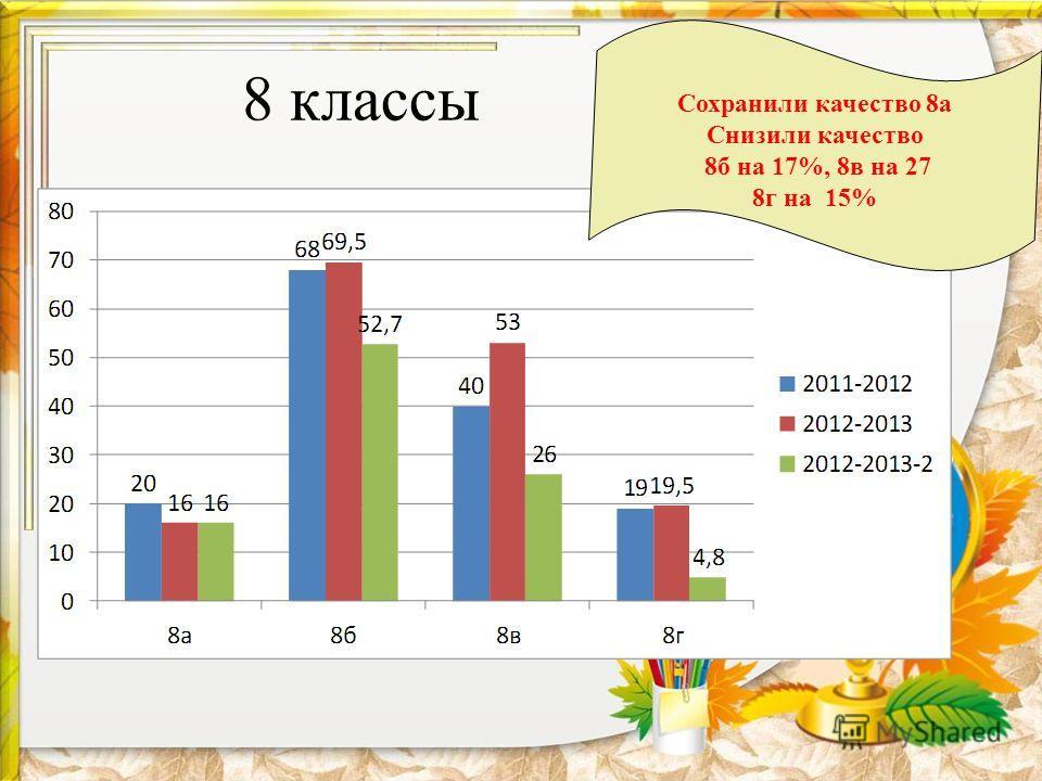 8 классы Сохранили качество 8а Снизили качество 8б на 17%, 8в на 27 8г на 15%
