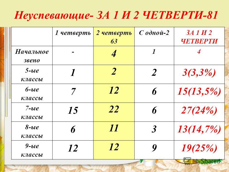 Неуспевающие- ЗА 1 И 2 ЧЕТВЕРТИ-81 1 четверть2 четверть 63 С одной-2ЗА 1 И 2 ЧЕТВЕРТИ Начальное звено - 4 14 5-ые классы 1 2 23(3,3%) 6-ые классы 7 12 615(13,5%) 7-ые классы 15 22 627(24%) 8-ые классы 6 11 313(14,7%) 9-ые классы 12 919(25%)