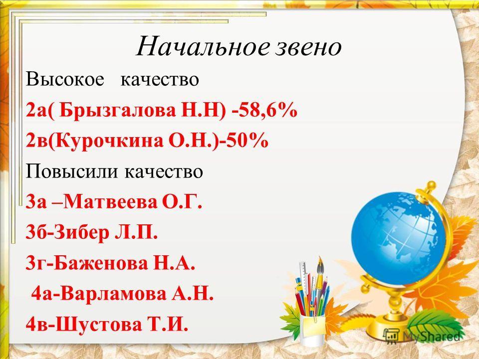 Высокое качество 2а( Брызгалова Н.Н) -58,6% 2в(Курочкина О.Н.)-50% Повысили качество 3а –Матвеева О.Г. 3б-Зибер Л.П. 3г-Баженова Н.А. 4а-Варламова А.Н. 4в-Шустова Т.И.