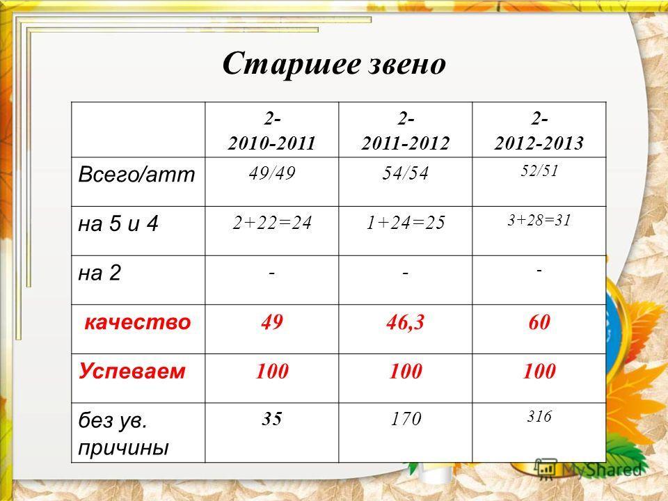 Старшее звено 2- 2010-2011 2- 2011-2012 2- 2012-2013 Всего/атт 49/4954/54 52/51 на 5 и 4 2+22=241+24=25 3+28=31 на 2 -- - качество 4946,360 Успеваем 100 без ув. причины 35170 316