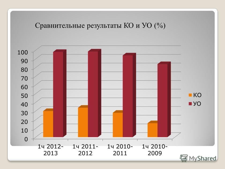 Сравнительные результаты КО и УО (%)