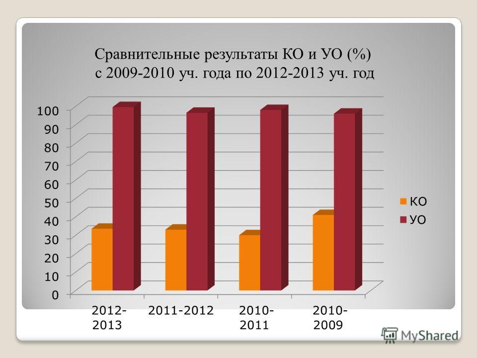 Сравнительные результаты КО и УО (%) с 2009-2010 уч. года по 2012-2013 уч. год