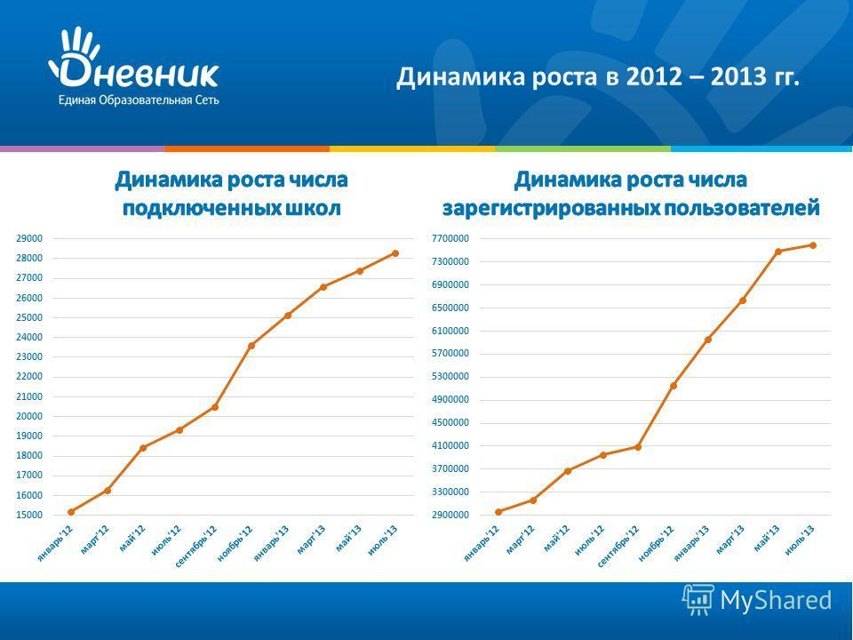 Динамика роста в 2012 – 2013 гг.
