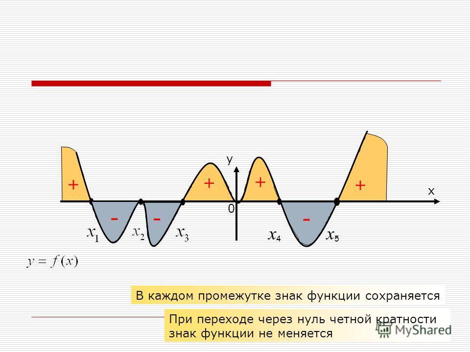 х у 0 + + - х4х4 х5х5 - - + + В каждом промежутке знак функции сохраняется При переходе через нуль четной кратности знак функции не меняется
