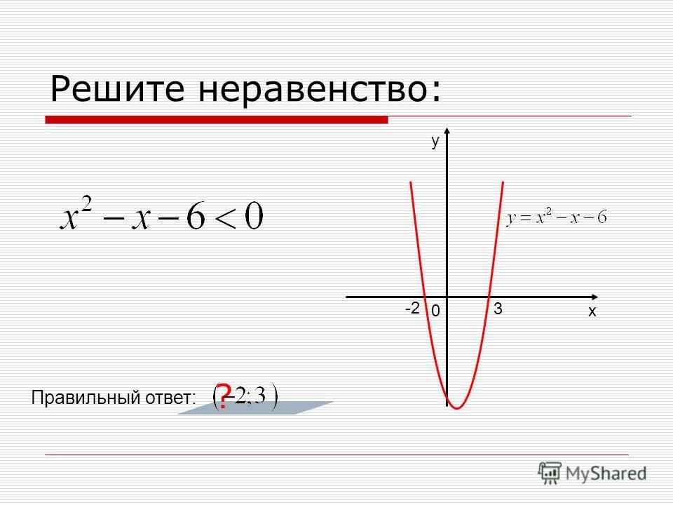 Решите неравенство: ? 0 у х 3 -2 Правильный ответ: