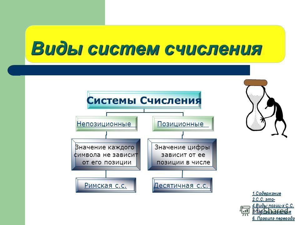 Виды систем счисления 1.Содержание 2.С.С. это- 4.Виды позиц-х С.С. 5.Таблица соотв-я 6. Правила перевода