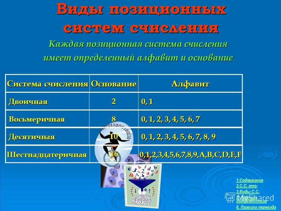 Виды позиционных систем счисления Каждая позиционная система счисления имеет определенный алфавит и основание Система счисления ОснованиеАлфавит Двоичная Двоичная2 0, 1 0, 1 Восьмеричная Восьмеричная8 0, 1, 2, 3, 4, 5, 6, 7 0, 1, 2, 3, 4, 5, 6, 7 Дес