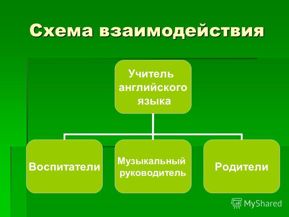 Схема взаимодействия Учитель английского языка Воспитатели Музыкальный руководитель Родители