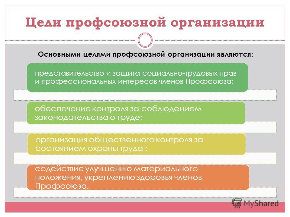 Цели профсоюзной организации Основными целями профсоюзной организации являются : представительство и защита социально-трудовых прав и профессиональных интересов членов Профсоюза; обеспечение контроля за соблюдением законодательства о труде; организац