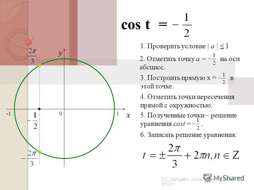 Т.С. Зайцева, учитель математики, 2010 г. cos t = 0 x y 2. Отметить точку а = на оси абсцисс. 3. Построить прямую x = в этой точке. 4. Отметить точки пересечения прямой с окружностью. 5. Полученные точки – решение уравнения cost =. 6. Записать решени