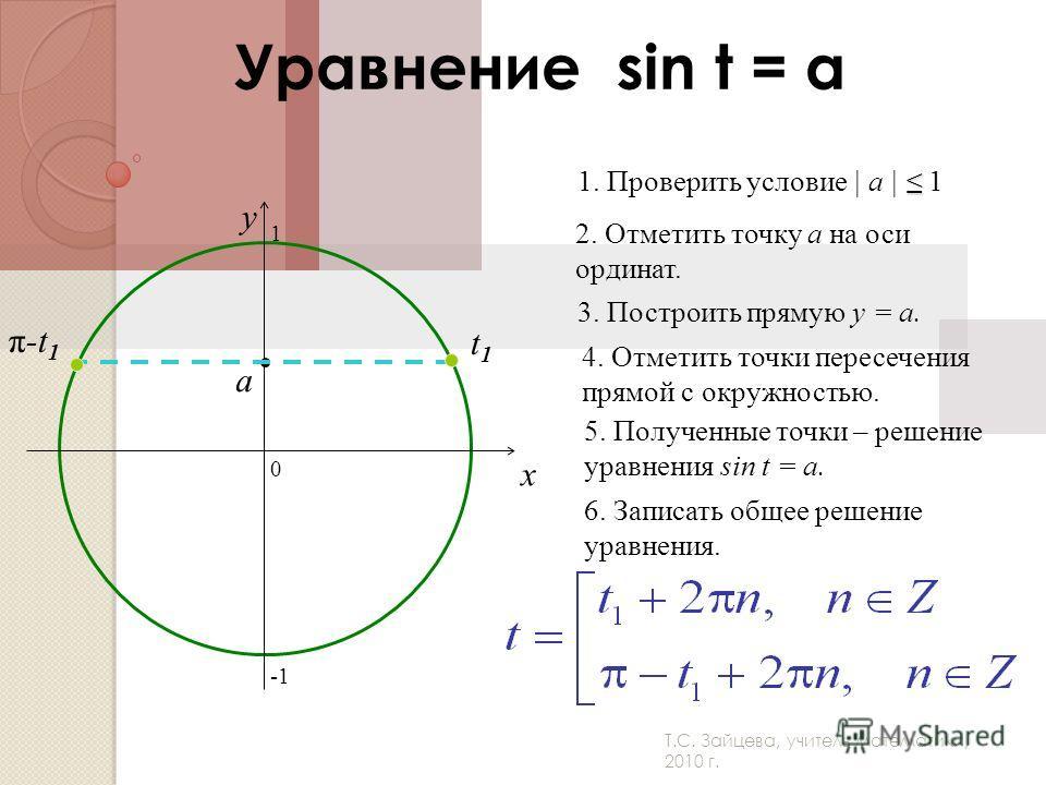 Т.С. Зайцева, учитель математики, 2010 г. Уравнение sin t = a 0 x y 2. Отметить точку а на оси ординат. 3. Построить прямую y = a. 4. Отметить точки пересечения прямой с окружностью. 5. Полученные точки – решение уравнения sin t = a. 6. Записать обще