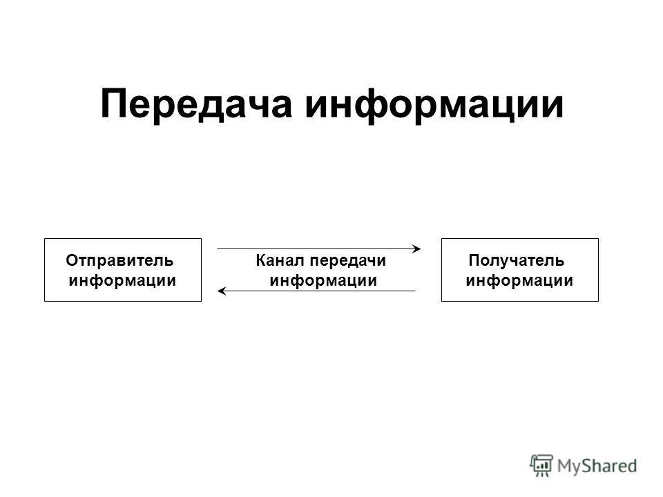 Передача информации Отправитель информации Получатель информации Канал передачи информации