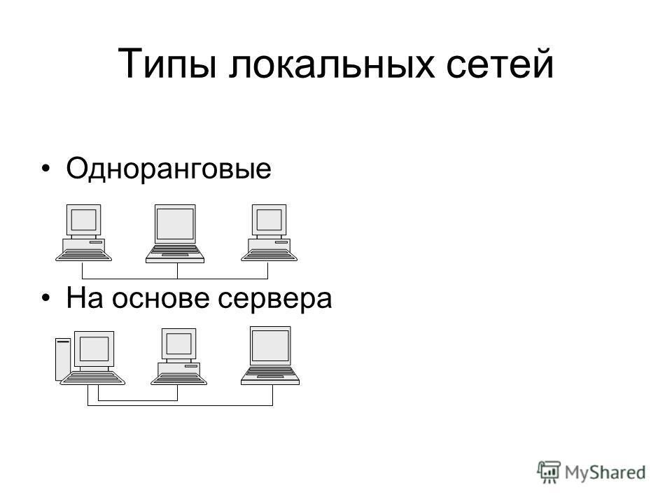 Типы локальных сетей Одноранговые На основе сервера
