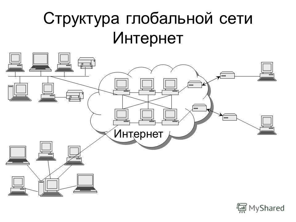 Структура глобальной сети Интернет Интернет