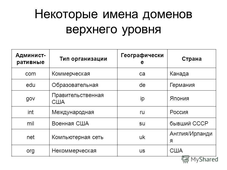 Некоторые имена доменов верхнего уровня Админист- ративные Тип организации Географически е Страна comКоммерческаяcaКанада eduОбразовательнаяdeГермания gov Правительственная США ipЯпония intМеждународнаяruРоссия milВоенная СШАsuбывший СССР netКомпьюте