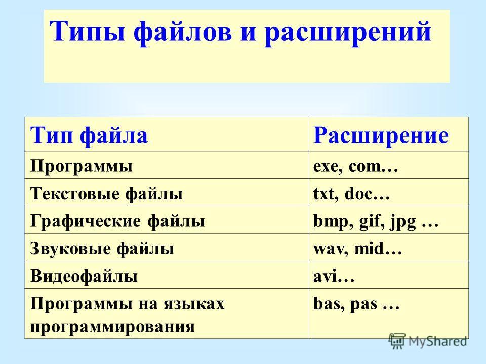 Типы файлов и расширений Тип файлаРасширение Программыexe, com… Текстовые файлыtxt, doc… Графические файлыbmp, gif, jpg … Звуковые файлыwav, mid… Видеофайлыаvi… Программы на языках программирования bas, pas …