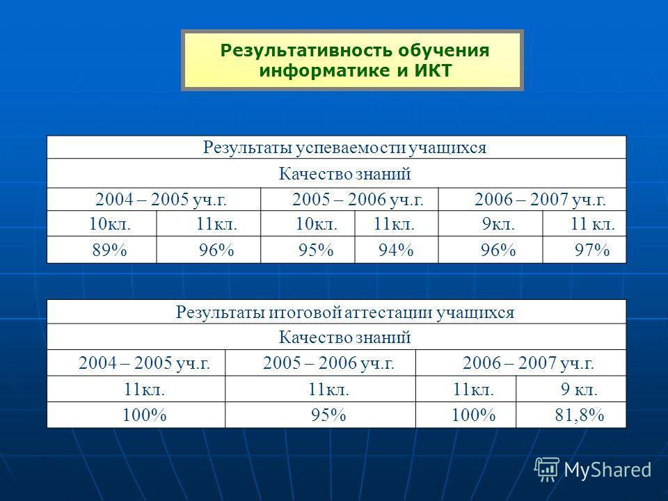 Результативность обучения информатике и ИКТ Результаты успеваемости учащихся Качество знаний 2004 – 2005 уч.г.2005 – 2006 уч.г.2006 – 2007 уч.г. 10кл.11кл.10кл.11кл.9кл.11 кл. 89%96%95%94%96%97% Результаты итоговой аттестации учащихся Качество знаний