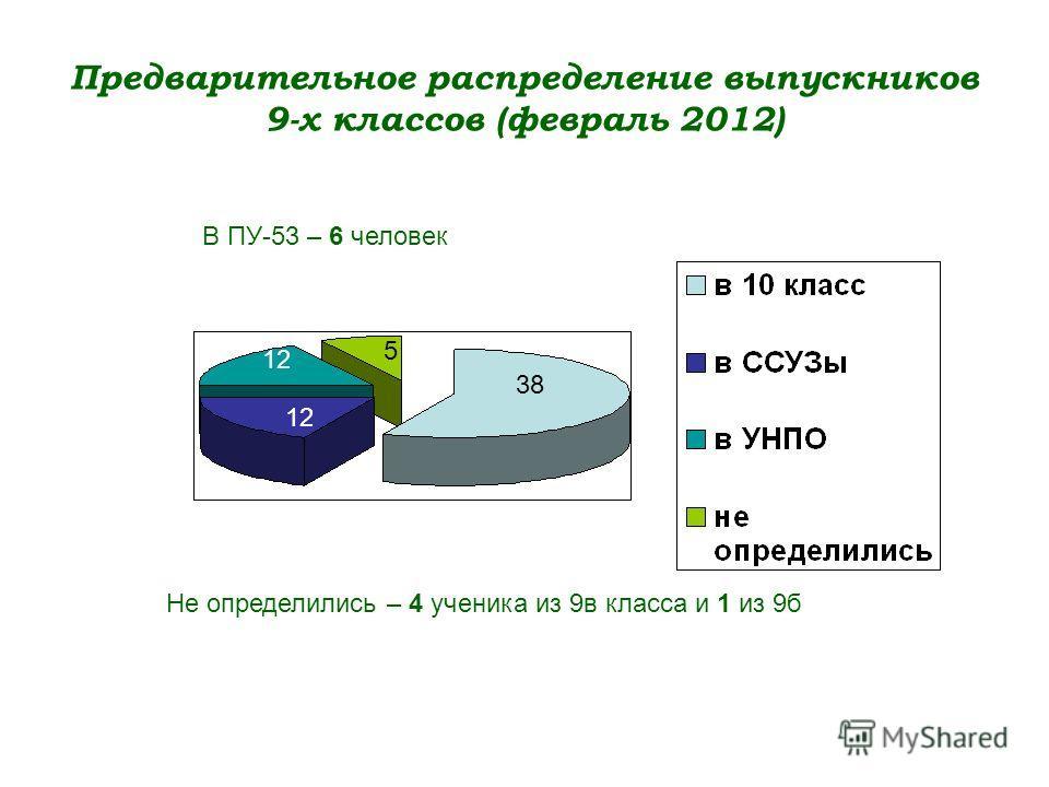 Предварительное распределение выпускников 9-х классов (февраль 2012) 38 12 5 Не определились – 4 ученика из 9в класса и 1 из 9б В ПУ-53 – 6 человек