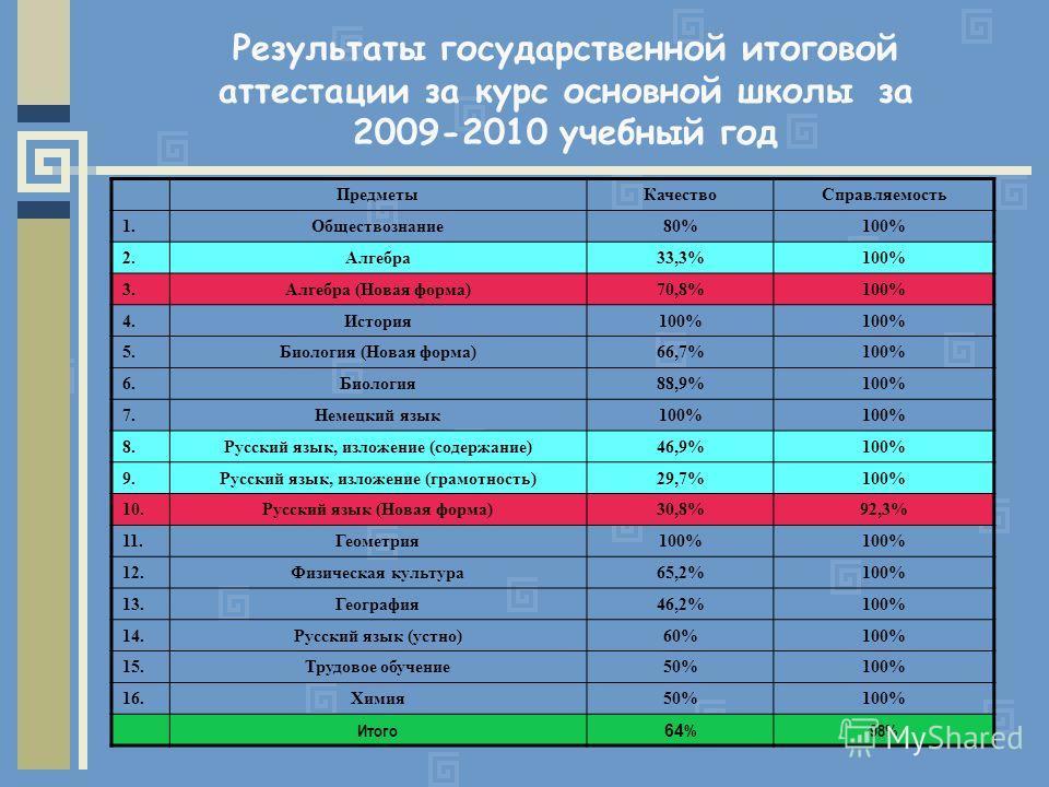 Результаты государственной итоговой аттестации за курс основной школы за 2009-2010 учебный год ПредметыКачествоСправляемость 1.Обществознание80%100% 2.Алгебра33,3%100% 3.Алгебра (Новая форма)70,8%100% 4.История100% 5.Биология (Новая форма)66,7%100% 6