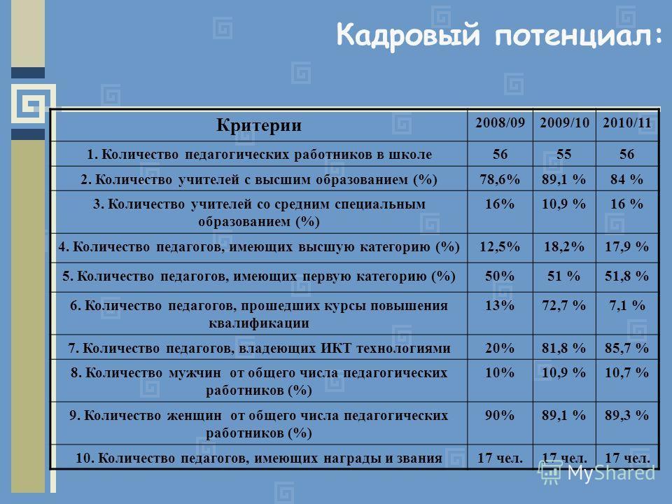 Кадровый потенциал: Критерии 2008/092009/102010/11 1. Количество педагогических работников в школе565556 2. Количество учителей с высшим образованием (%)78,6%89,1 %84 % 3. Количество учителей со средним специальным образованием (%) 16%10,9 %16 % 4. К