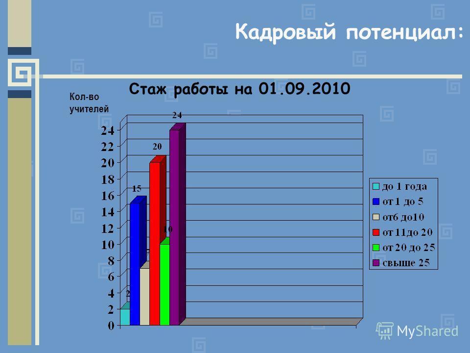Кадровый потенциал: С таж работы на 01.09.2010 Кол-во учителей