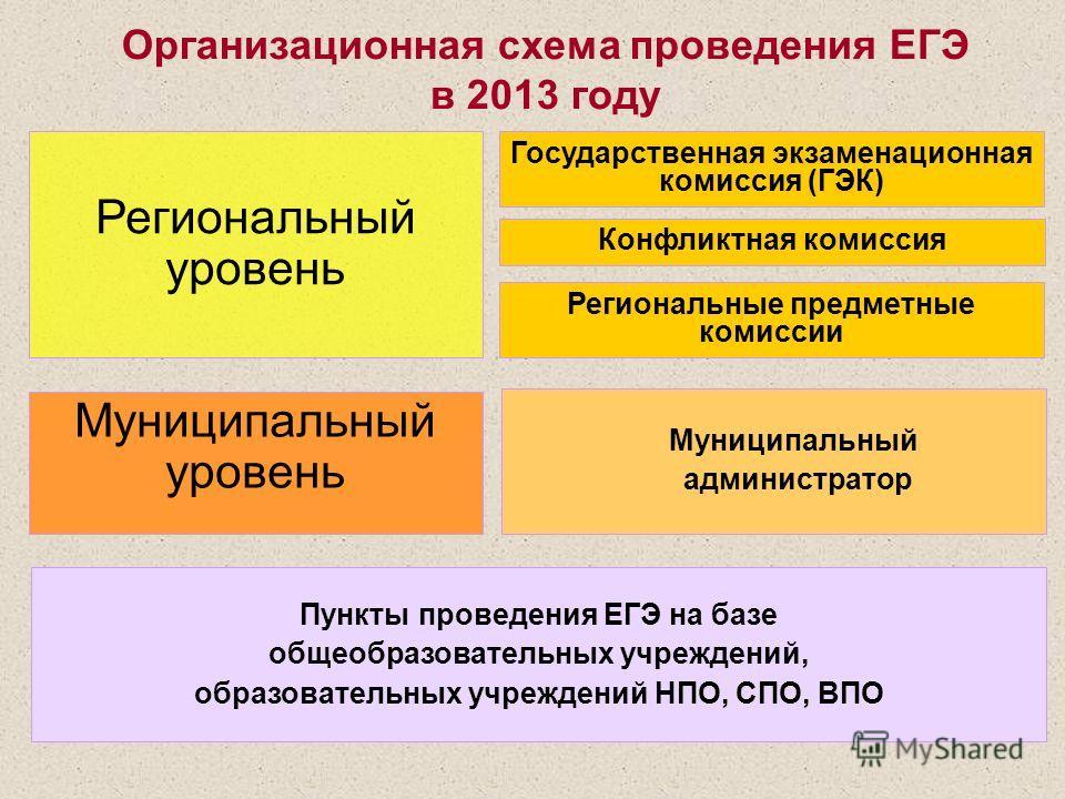 Организационная схема проведения ЕГЭ в 2013 году Государственная экзаменационная комиссия (ГЭК) Конфликтная комиссия Региональный уровень Муниципальный администратор Муниципальный уровень Пункты проведения ЕГЭ на базе общеобразовательных учреждений,