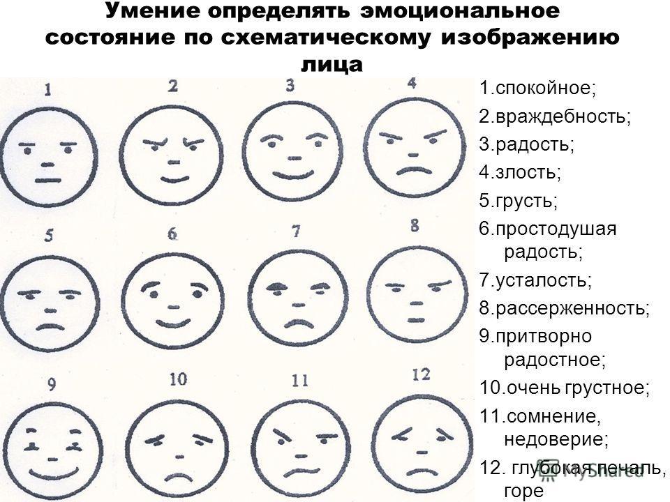 Умение определять эмоциональное состояние по схематическому изображению лица 1.спокойное; 2.враждебность; 3.радость; 4.злость; 5.грусть; 6.простодушая радость; 7.усталость; 8.рассерженность; 9.притворно радостное; 10.очень грустное; 11.сомнение, недо