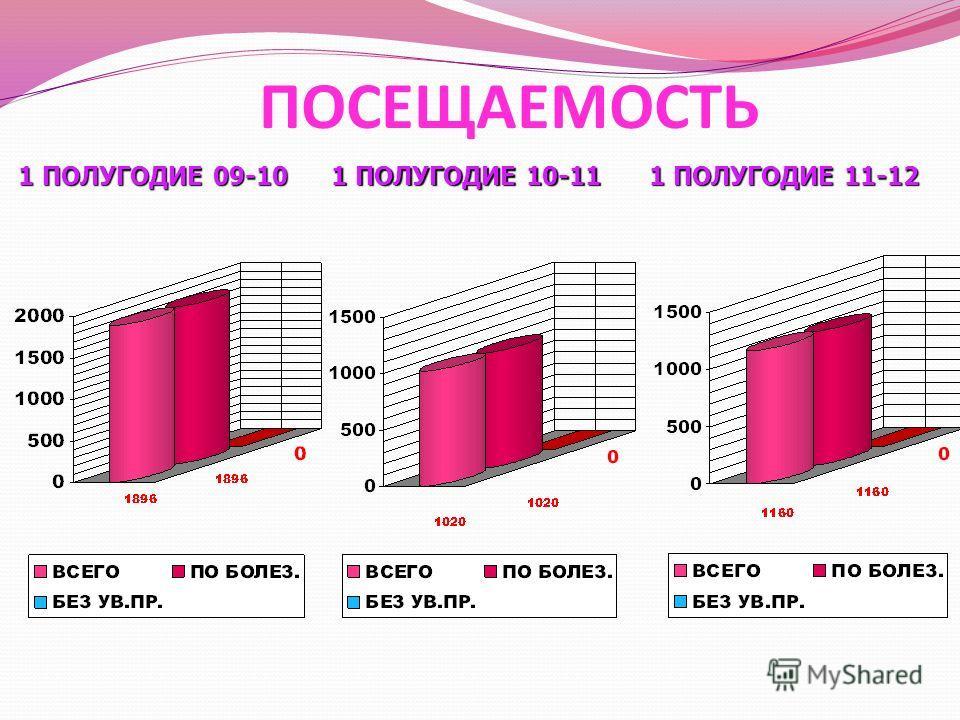 ПОСЕЩАЕМОСТЬ 1 ПОЛУГОДИЕ 09-10 1 ПОЛУГОДИЕ 10-11 1 ПОЛУГОДИЕ 11-12