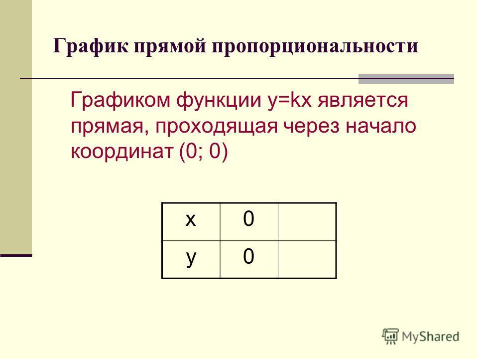 График прямой пропорциональности Графиком функции y=kx является прямая, проходящая через начало координат (0; 0) х0 у0