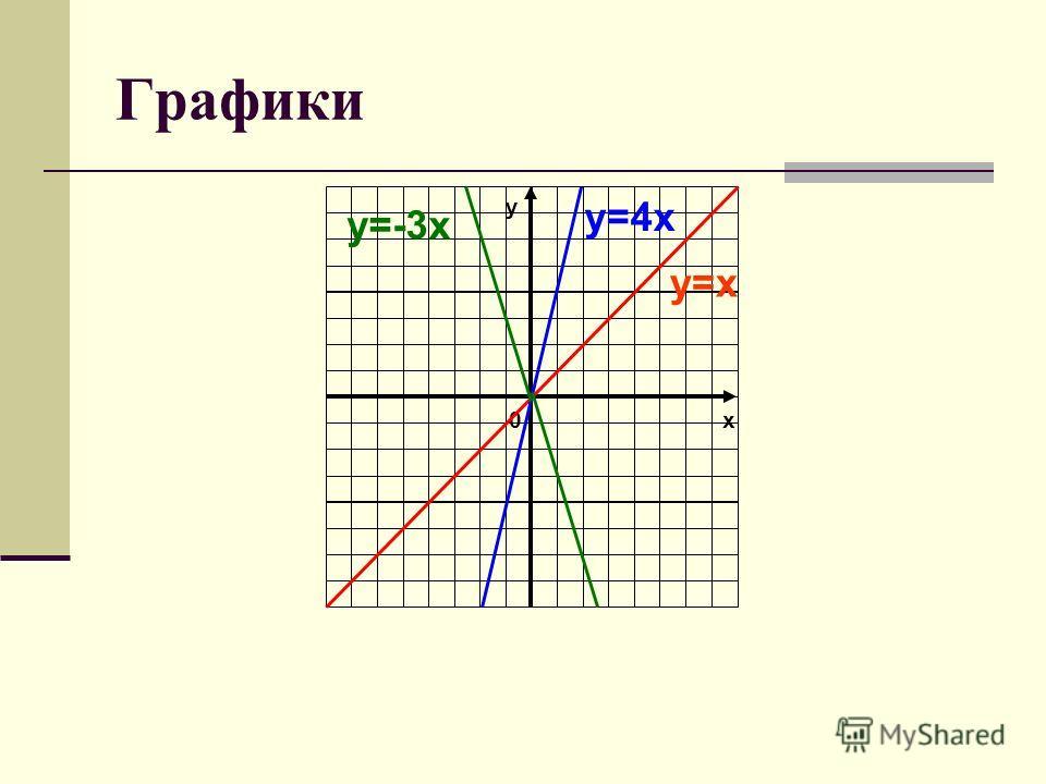 Графики х0 у у=х у=4х у=-3х