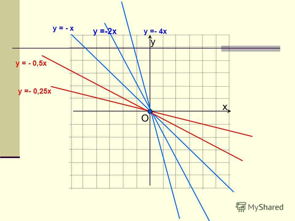 х у y = - x y =- 4x y = - 0,5x y =- 0,25x О y =-2x