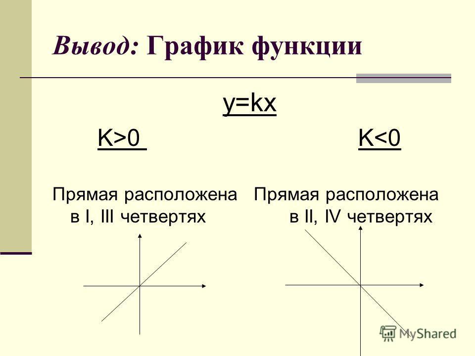 Вывод: График функции y=kx K>0 K