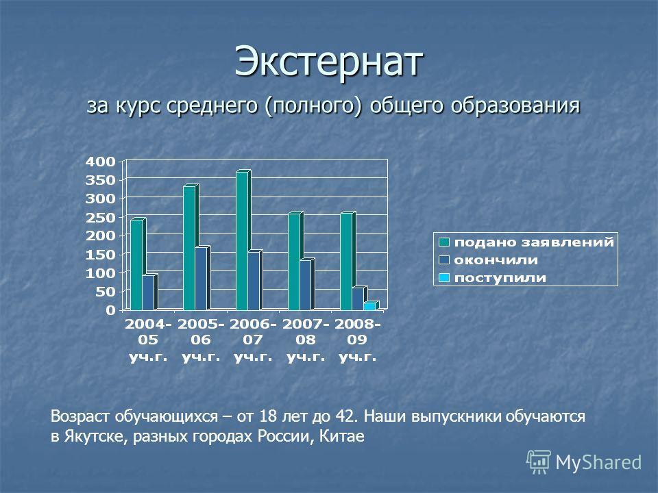Экстернат за курс среднего (полного) общего образования Возраст обучающихся – от 18 лет до 42. Наши выпускники обучаются в Якутске, разных городах России, Китае