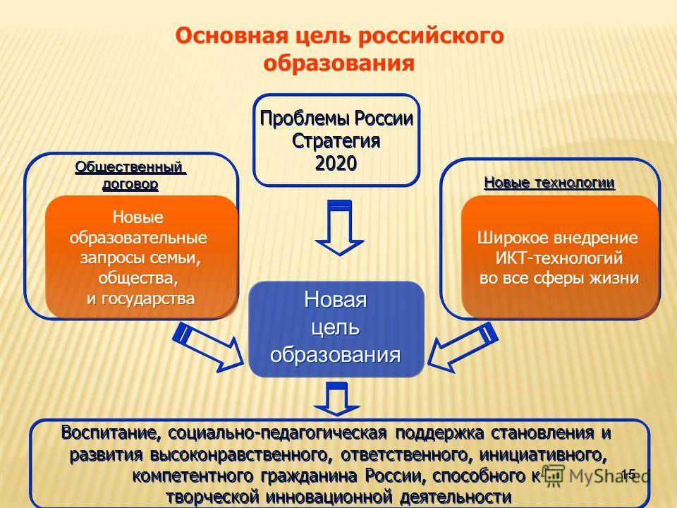 15 Основная цель российского образования Новая цель образования Новая цель образования Новые технологии Общественный договор Общественный договор Новые образовательные запросы семьи, общества, и государства Новые образовательные запросы семьи, общест