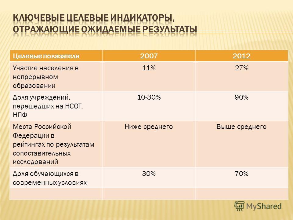 Целевые показатели20072012 Участие населения в непрерывном образовании 11%27% Доля учреждений, перешедших на НСОТ, НПФ 10-30%90% Места Российской Федерации в рейтингах по результатам сопоставительных исследований Ниже среднегоВыше среднего Доля обуча
