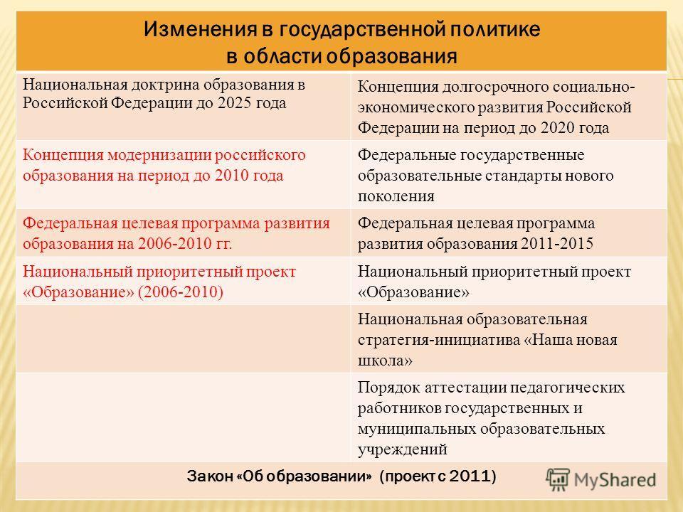 Изменения в государственной политике в области образования Национальная доктрина образования в Российской Федерации до 2025 года Концепция долгосрочного социально- экономического развития Российской Федерации на период до 2020 года Концепция модерниз