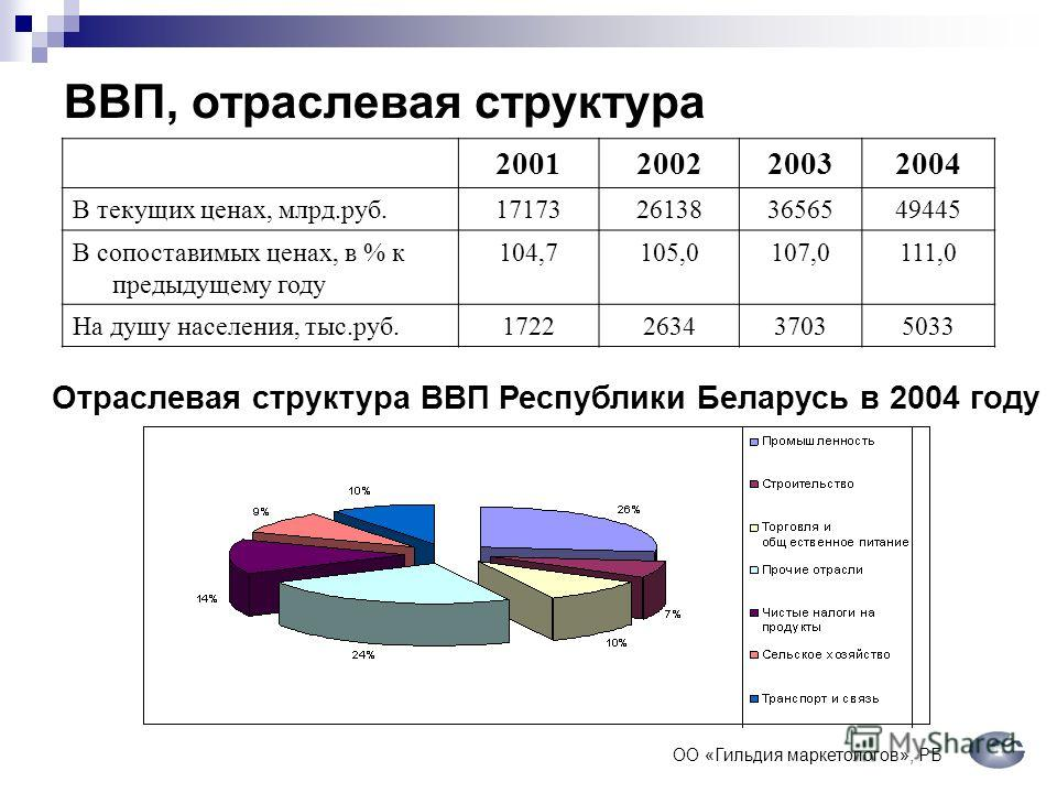 ВВП, отраслевая структура 2001200220032004 В текущих ценах, млрд.руб.17173261383656549445 В сопоставимых ценах, в % к предыдущему году 104,7105,0107,0111,0 На душу населения, тыс.руб.1722263437035033 Отраслевая структура ВВП Республики Беларусь в 200
