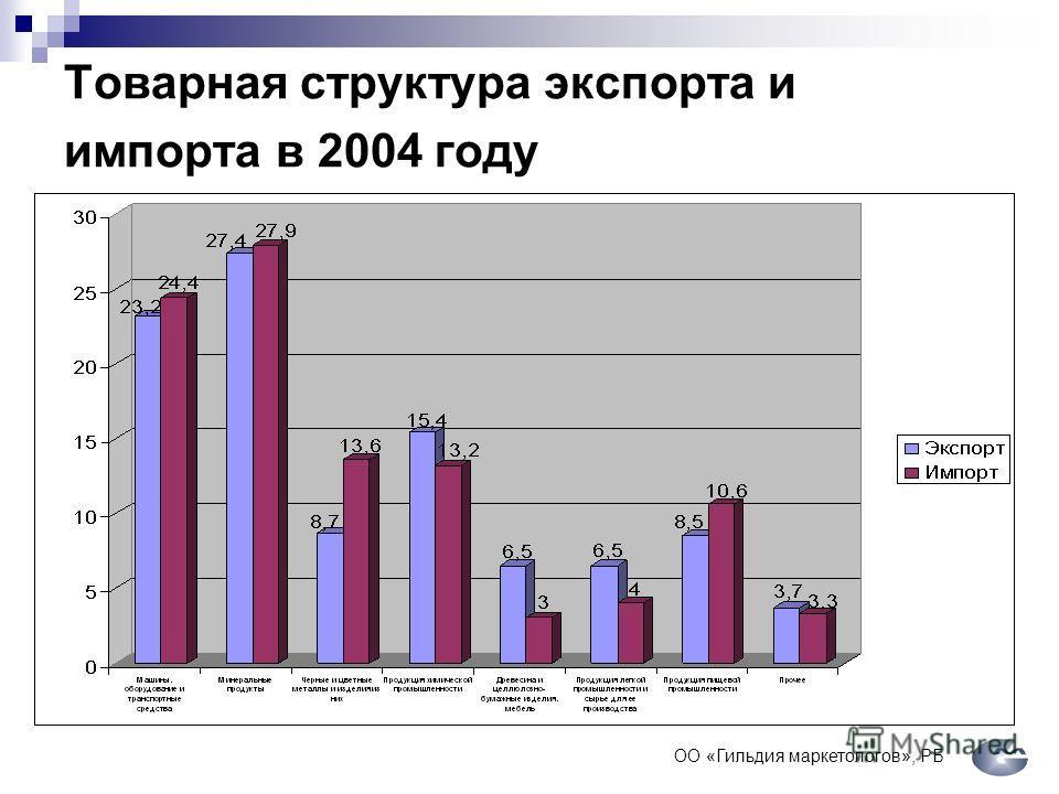 Товарная структура экспорта и импорта в 2004 году ОО «Гильдия маркетологов», РБ
