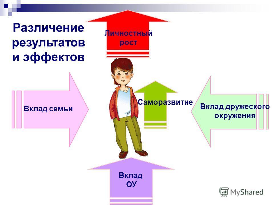 Вклад семьи Вклад дружеского окружения Вклад ОУ Личностный рост Саморазвитие Различение результатов и эффектов