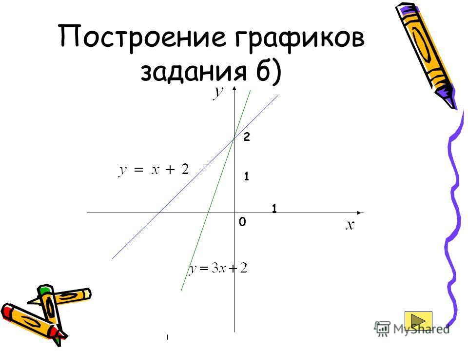 Построение графиков задания б) 2 0 1 1