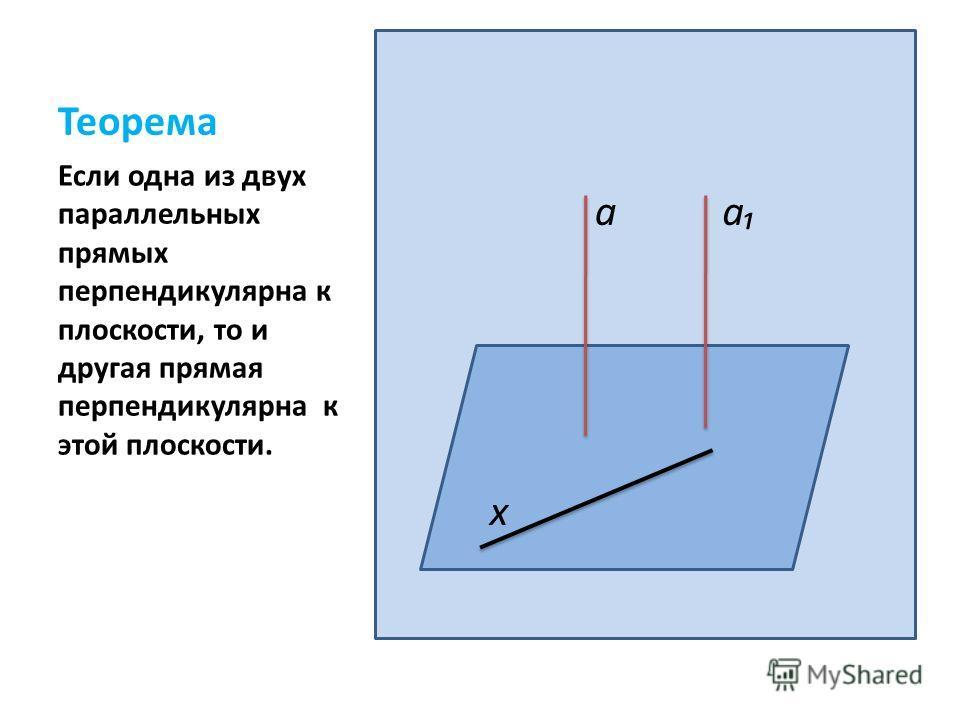 Теорема Если одна из двух параллельных прямых перпендикулярна к плоскости, то и другая прямая перпендикулярна к этой плоскости. aa x