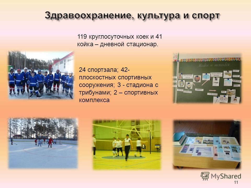 11 119 круглосуточных коек и 41 койка – дневной стационар. 24 спортзала; 42- плоскостных спортивных сооружения; 3 - стадиона с трибунами; 2 – спортивных комплекса