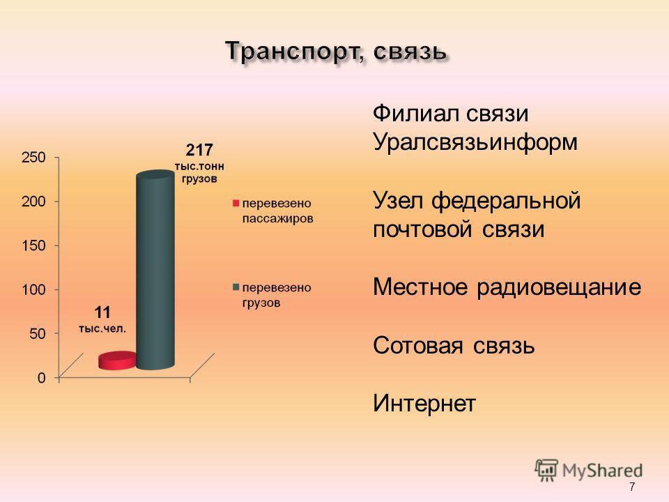 7 Филиал связи Уралсвязьинформ Узел федеральной почтовой связи Местное радиовещание Сотовая связь Интернет