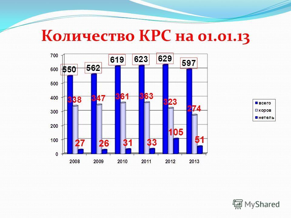 Количество КРС на 01.01.13