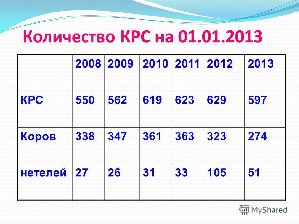 Количество КРС на 01.01.2013 200820092010201120122013 КРС550562619623629597 Коров338347361363323274 нетелей2726313310551