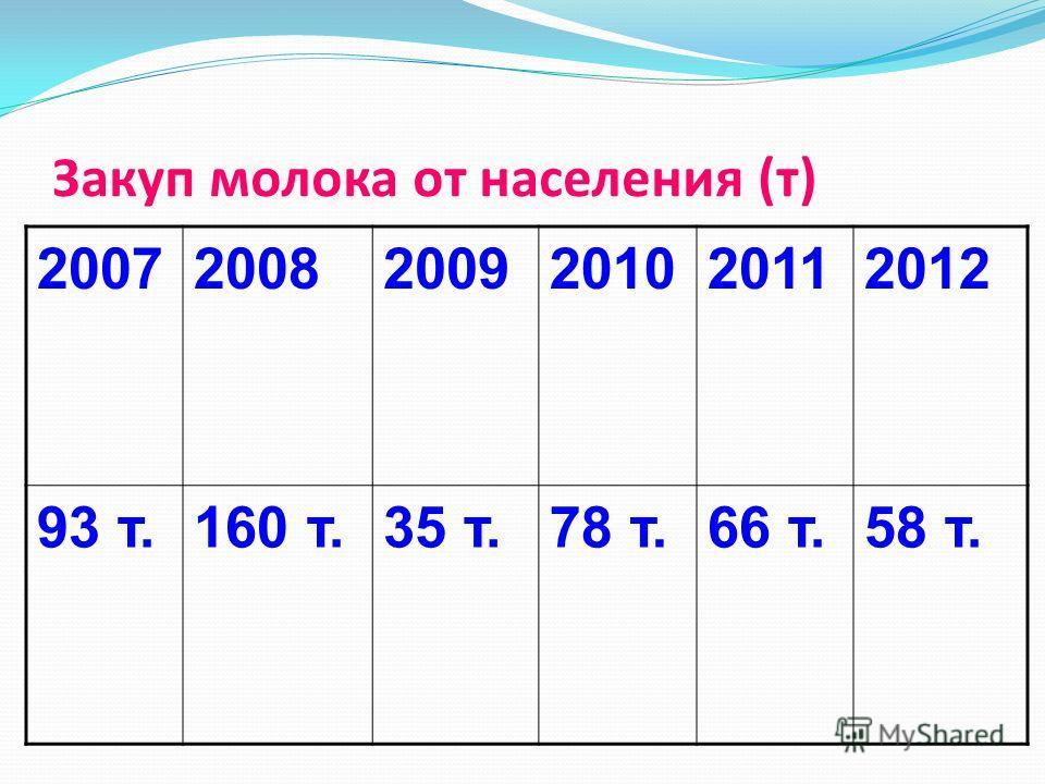 Закуп молока от населения (т) 200720082009201020112012 93 т.160 т.35 т.78 т.66 т.58 т.