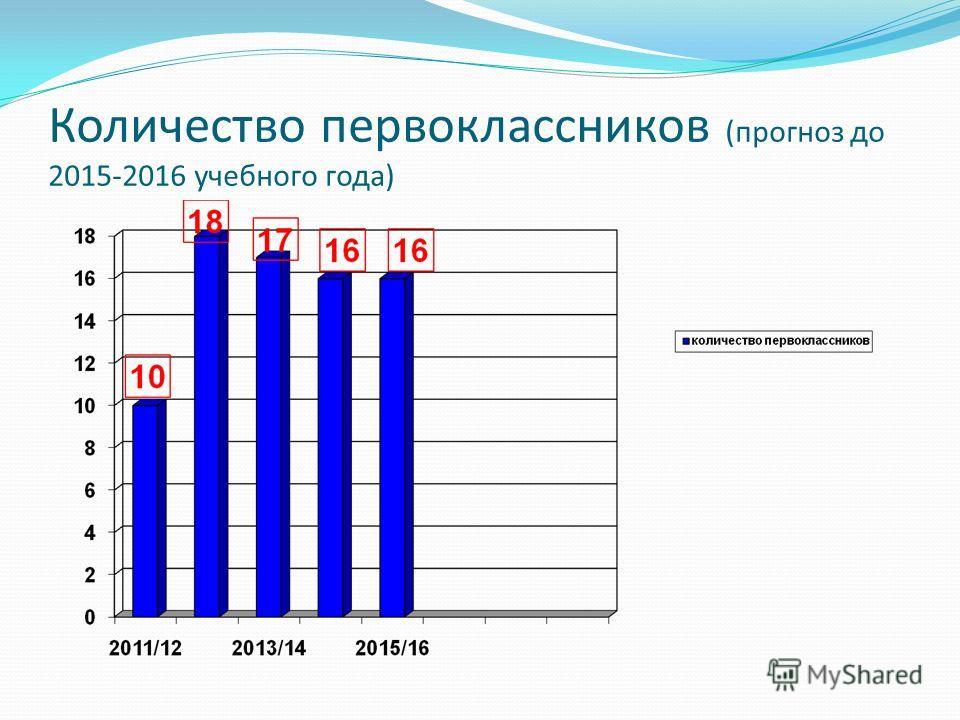 Количество первоклассников (прогноз до 2015-2016 учебного года)