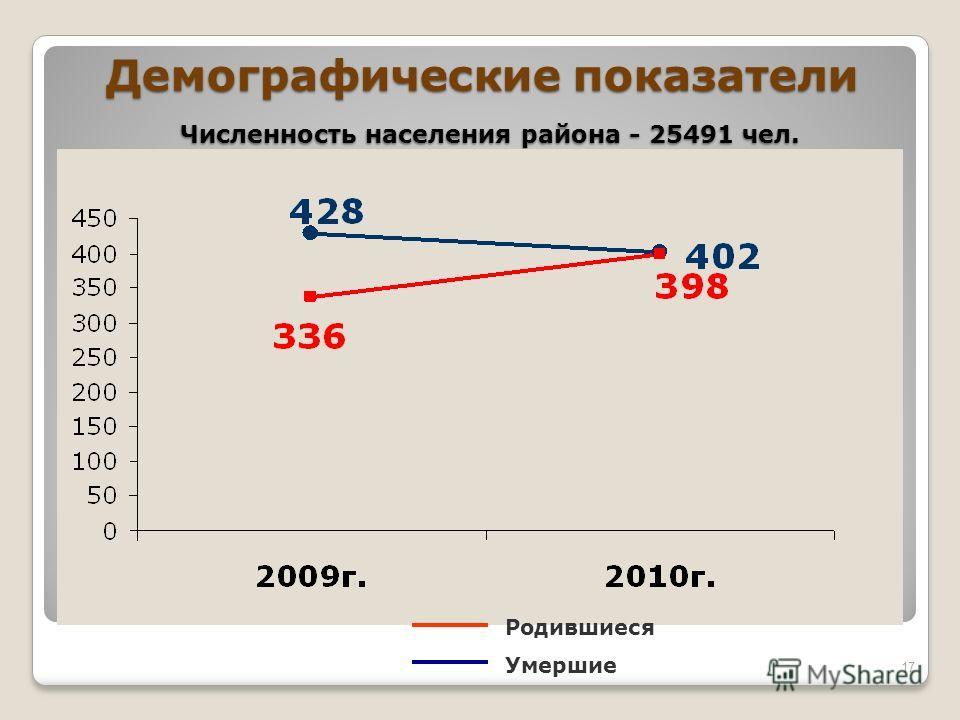Демографические показатели Численность населения района - 25491 чел. 17 Родившиеся Умершие